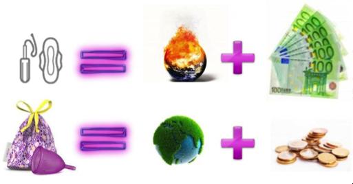 ciclo mestruale e impatto ambientale